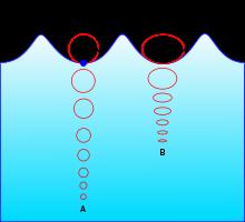 حركة نقاط الماء اثناء انتشار الموجات
