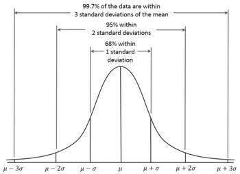 دالة التوزيع الطبيعي
