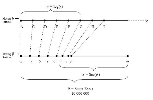 طريقة حصول نابيير على اللوغاريتمات