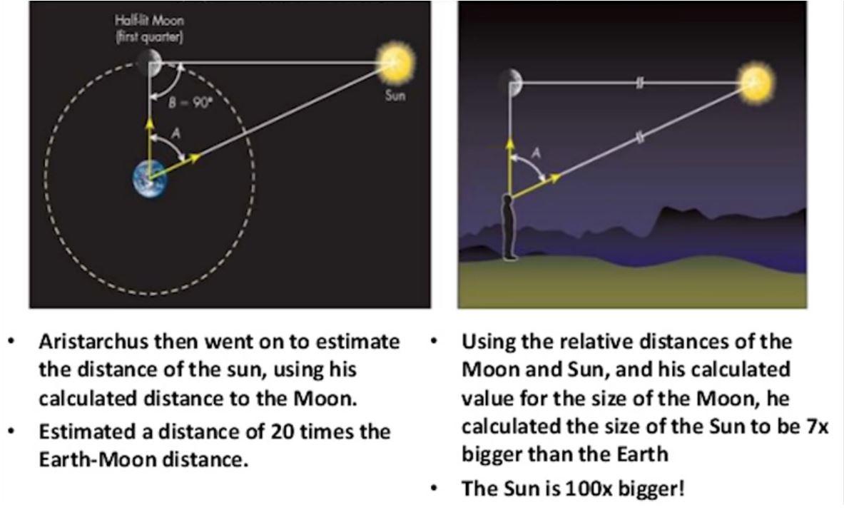 حساب المسافة بين الارض والقمر
