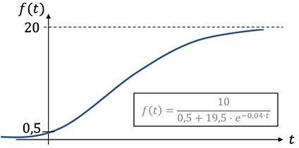 النمو اللوجستي